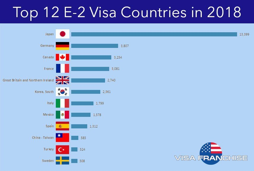 Countries Most E2 Visas