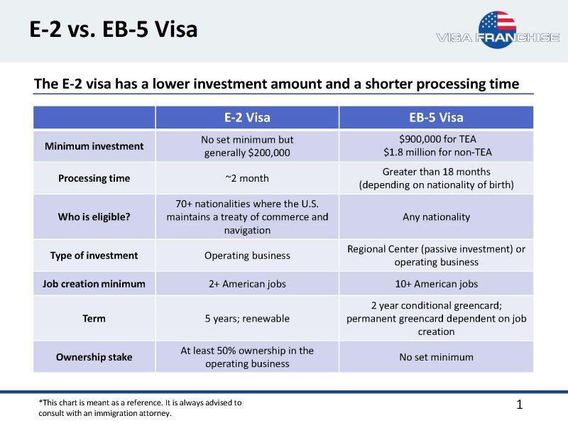 e2-eb5-visa