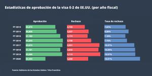 Estadística de aprobación de la visa E-2 2020 en EE.UU.
